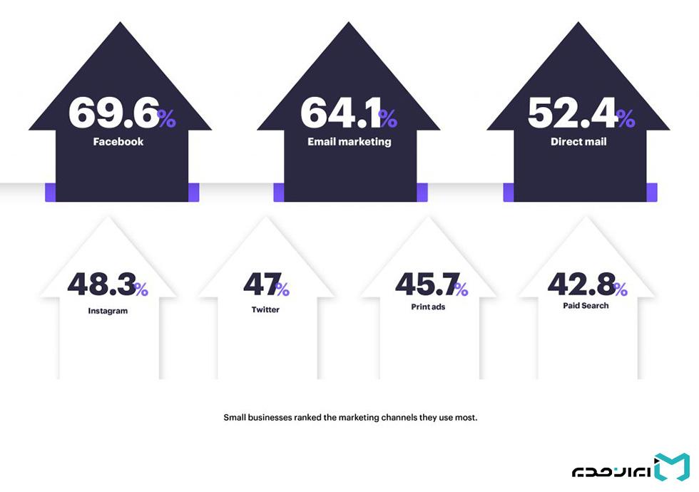 ایمیل مارکتینگ و آمار