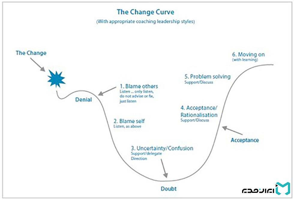 مدیریت تحول و منحنی تغییر