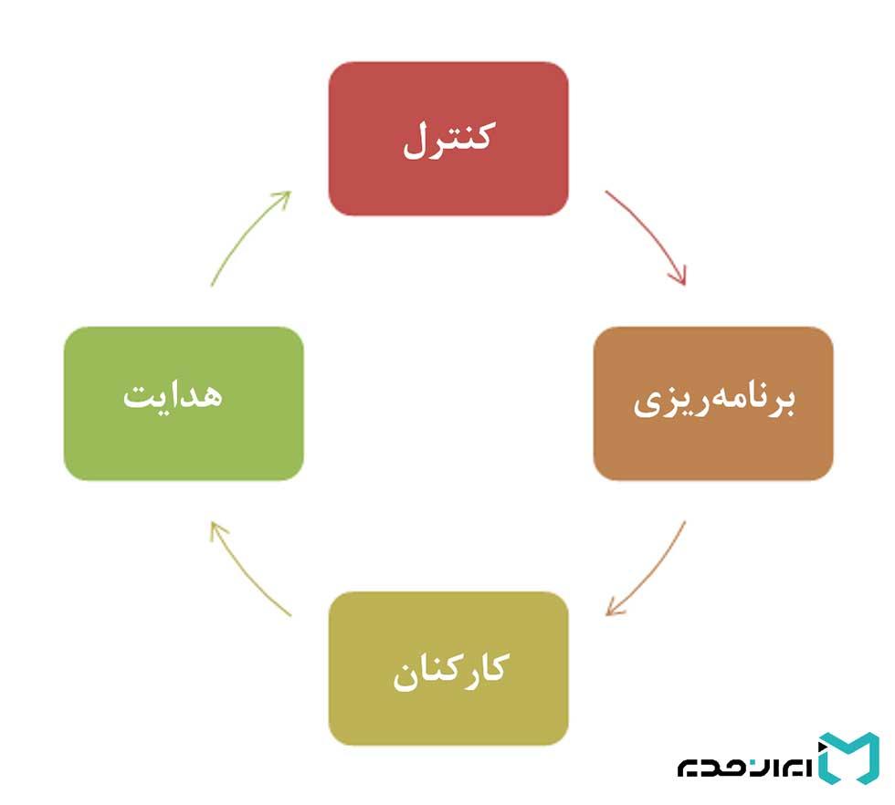مفاهیم مدیریت